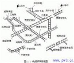 电缆桥架安装